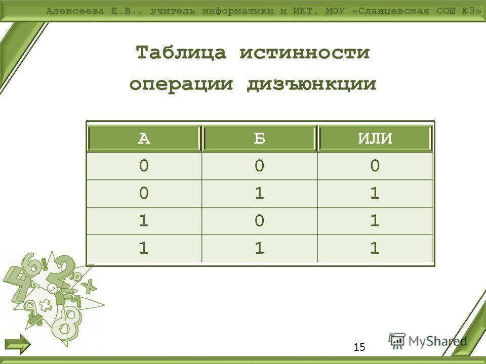 Алексеева Е.В., учитель информатики и ИКТ, МОУ «Сланцевская СОШ 3» 15 Таблица истинности операции дизъюнкции