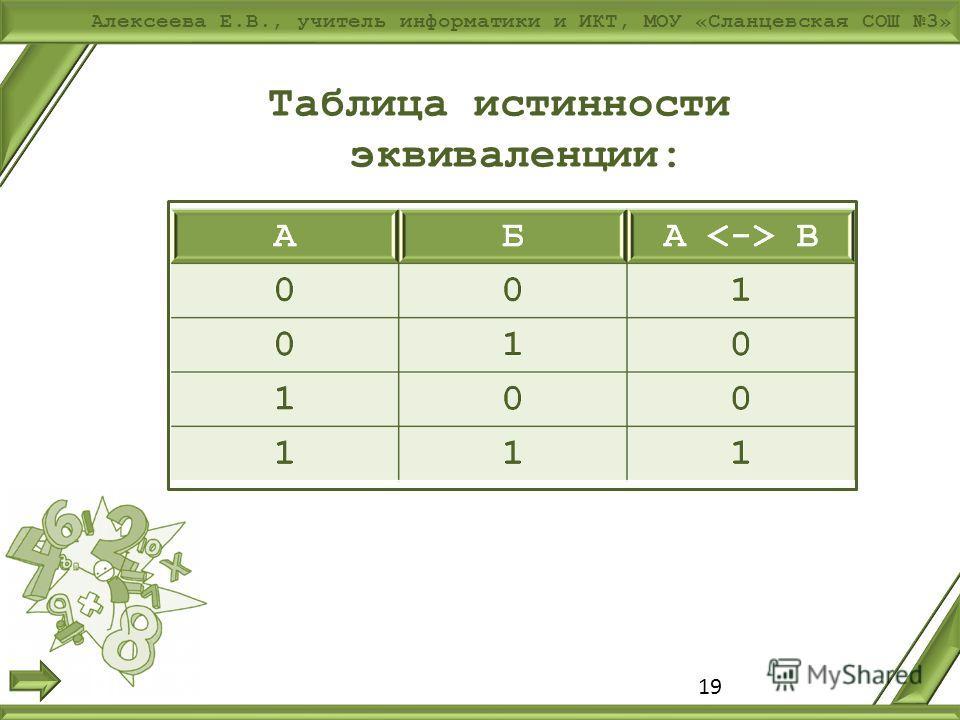Алексеева Е.В., учитель информатики и ИКТ, МОУ «Сланцевская СОШ 3» 19 Таблица истинности эквиваленции: