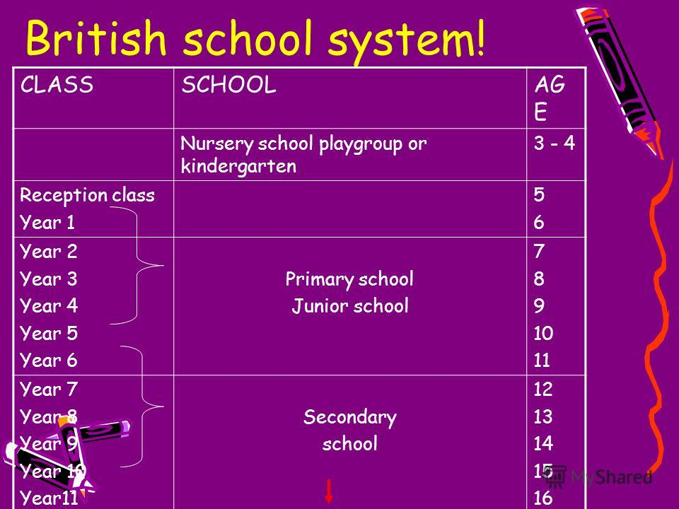 All schools are required to follow the National Curriculum made up of ...