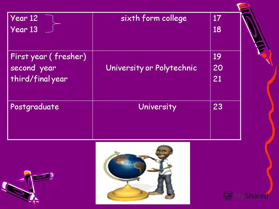Year 12 Year 13 sixth form college17 18 First year ( fresher) second year third/final year University or Polytechnic 19 20 21 Postgraduate University23