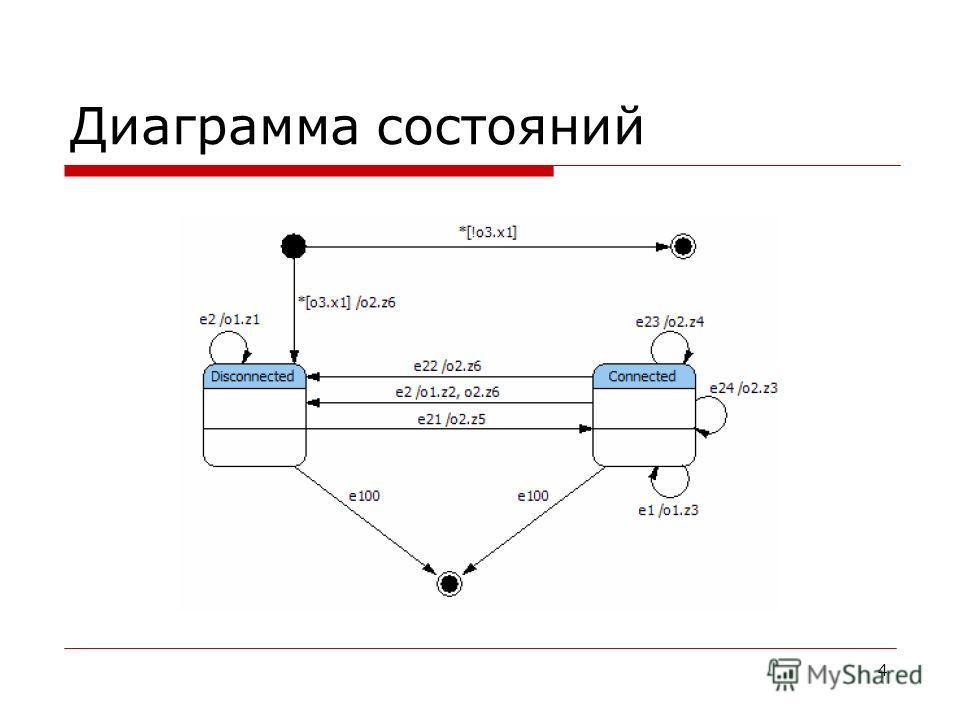 4 Диаграмма состояний