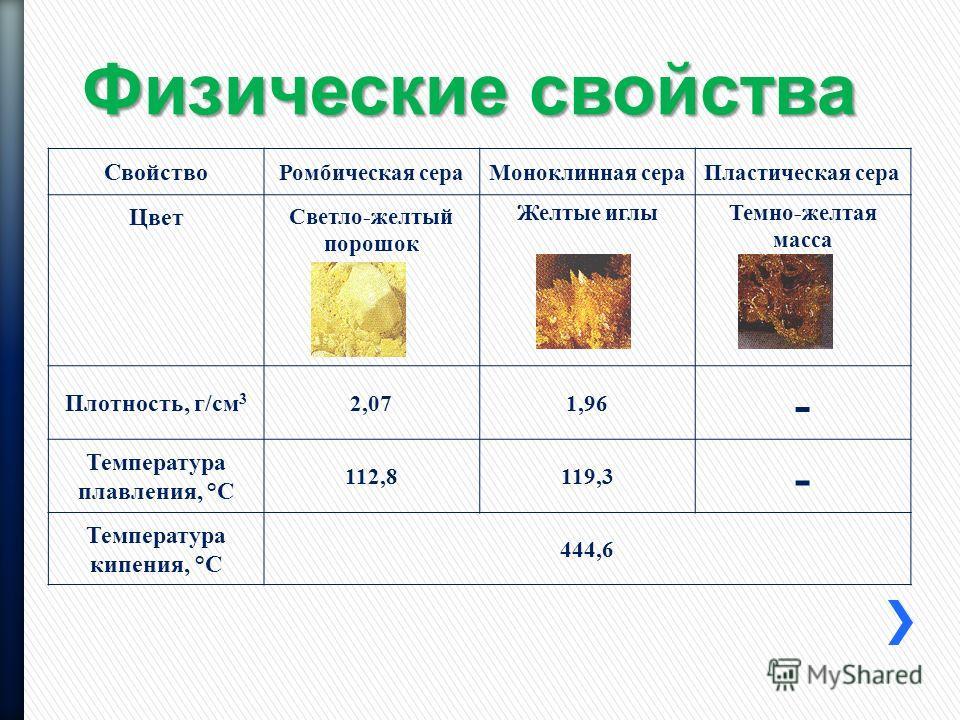 Физические свойства Свойство Ромбическая сераМоноклинная сераПластическая сера Цвет Светло-желтый порошок Желтые иглыТемно-желтая масса Плотность, г/см 3 2,071,96 - Температура плавления, °С 112,8119,3 - Температура кипения, °С 444,6