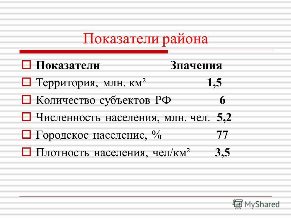 Показатели района Показатели Значения Территория, млн. км² 1,5 Количество субъектов РФ 6 Численность населения, млн. чел. 5,2 Городское население, % 77 Плотность населения, чел/км² 3,5