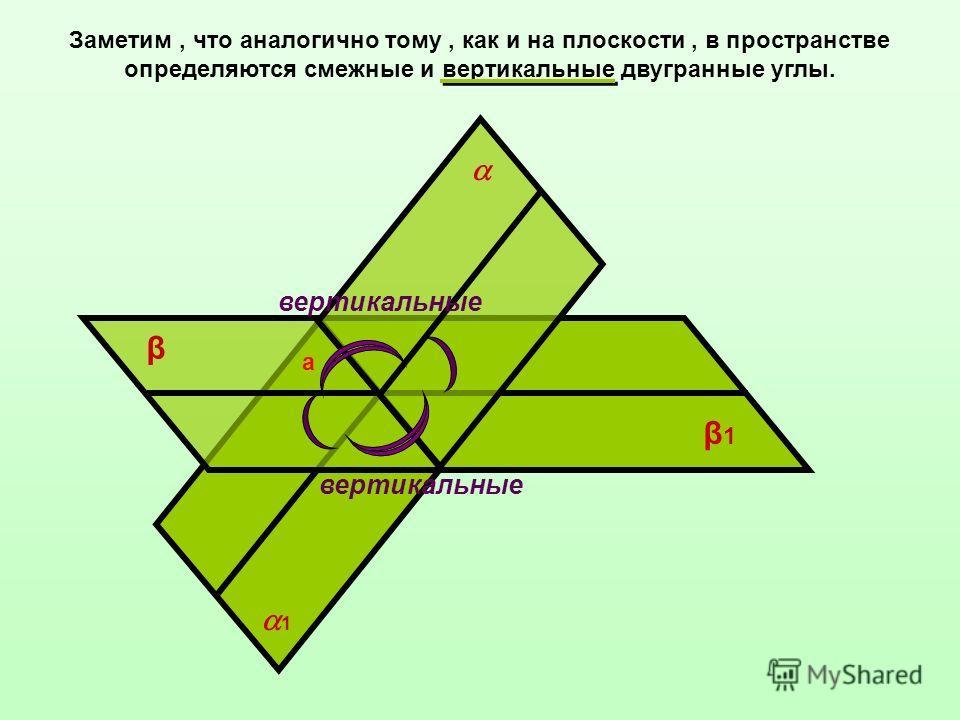 Заметим, что аналогично тому, как и на плоскости, в пространстве определяются смежные и вертикальные двугранные углы. β β1β1 а 1 вертикальные