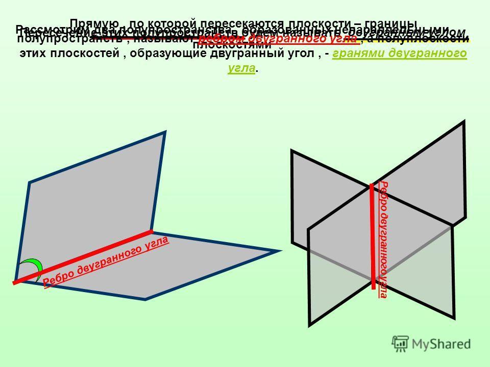 Рассмотрим два полупространства, образованных непараллельными плоскостями Пересечение этих полупространств будем называть двугранным углом Прямую, по которой пересекаются плоскости – границы полупространств, называют ребром двугранного угла, а полупл