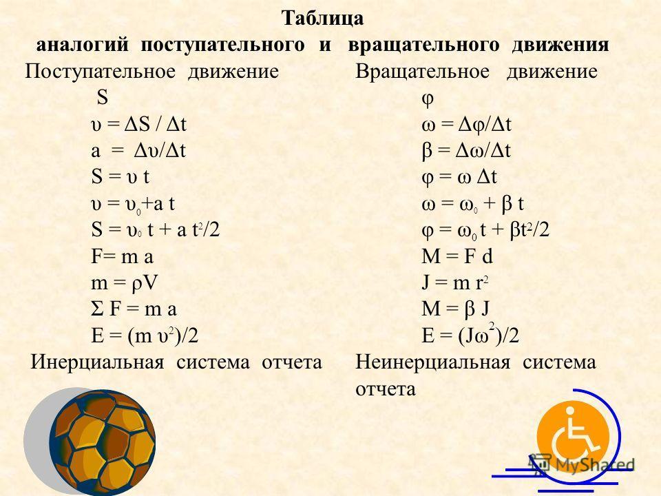 Таблица аналогий поступательного и вращательного движения Поступательное движение Вращательное движение Sφ υ = ΔS / Δtω = Δφ/Δt а = Δυ/Δtβ = Δω/Δt S = υ tφ = ω Δt υ = υ 0 +а tω = ω 0 + β t S = υ 0 t + а t 2 /2φ = ω 0 t + βt 2 /2 F= m аМ = F d m = ρVJ