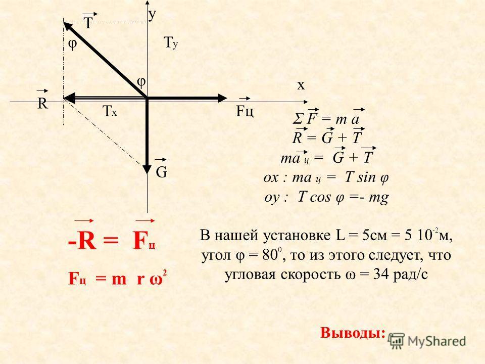 Σ F = m а R = G + T ma ц = G + T ox : ma ц = T sin φ oy : T cos φ =- mg В нашей установке L = 5см = 5 10 -2 м, угол φ = 80 0, то из этого следует, что угловая скорость ω = 34 рад/с y x T G R FцFц φ φ ТуТу -R = F ц F ц = m r ω 2 ТxТx Выводы: