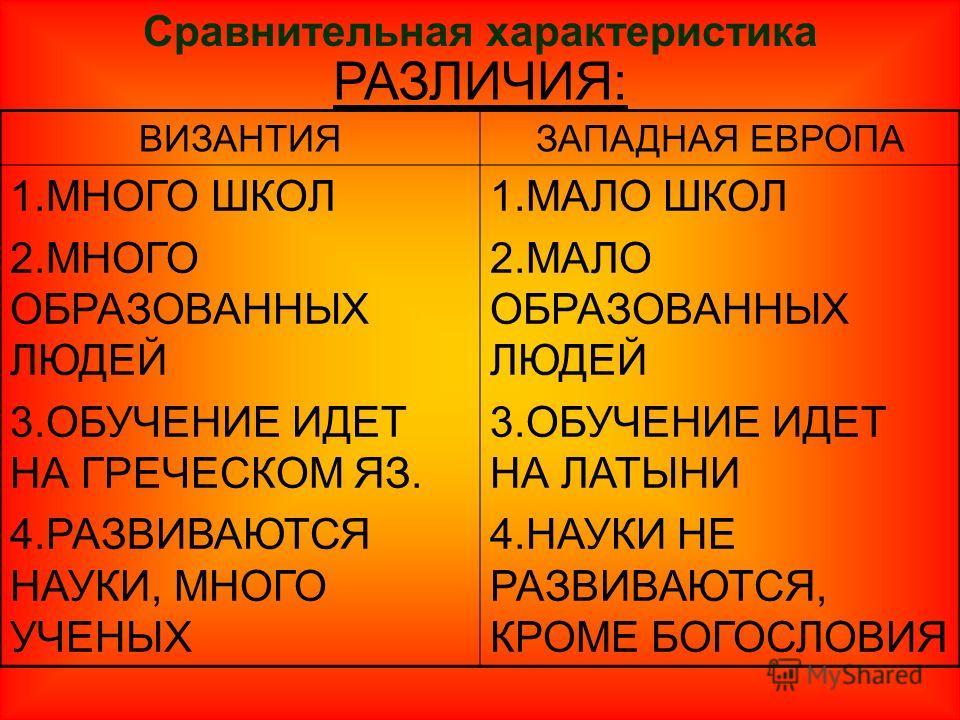 Сравнительная характеристика РАЗЛИЧИЯ: ВИЗАНТИЯЗАПАДНАЯ ЕВРОПА 1.МНОГО ШКОЛ 2.МНОГО ОБРАЗОВАННЫХ ЛЮДЕЙ 3.ОБУЧЕНИЕ ИДЕТ НА ГРЕЧЕСКОМ ЯЗ. 4.РАЗВИВАЮТСЯ НАУКИ, МНОГО УЧЕНЫХ 1.МАЛО ШКОЛ 2.МАЛО ОБРАЗОВАННЫХ ЛЮДЕЙ 3.ОБУЧЕНИЕ ИДЕТ НА ЛАТЫНИ 4.НАУКИ НЕ РАЗВИ