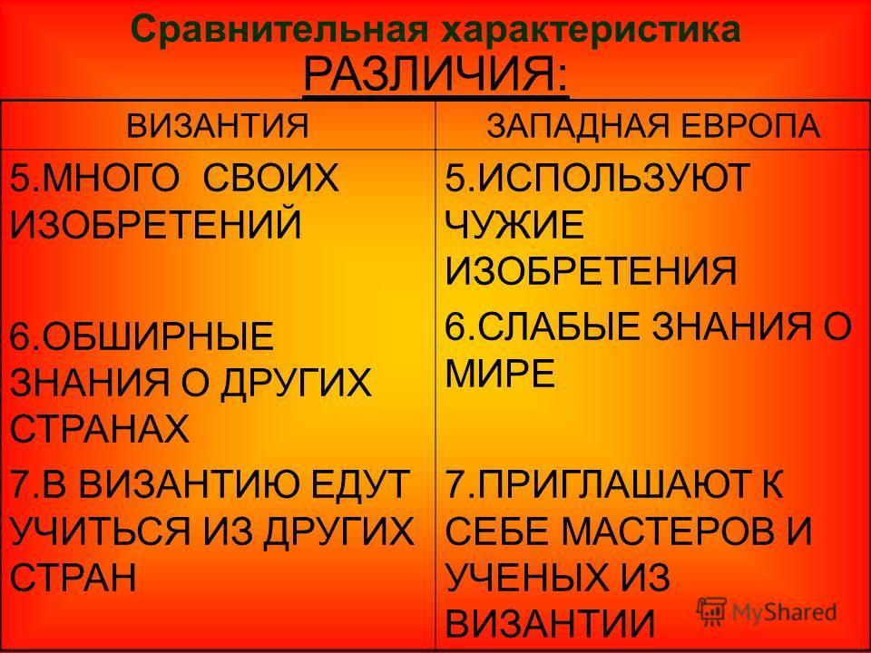 Сравнительная характеристика РАЗЛИЧИЯ: ВИЗАНТИЯЗАПАДНАЯ ЕВРОПА 5.МНОГО СВОИХ ИЗОБРЕТЕНИЙ 6.ОБШИРНЫЕ ЗНАНИЯ О ДРУГИХ СТРАНАХ 7.В ВИЗАНТИЮ ЕДУТ УЧИТЬСЯ ИЗ ДРУГИХ СТРАН 5.ИСПОЛЬЗУЮТ ЧУЖИЕ ИЗОБРЕТЕНИЯ 6.СЛАБЫЕ ЗНАНИЯ О МИРЕ 7.ПРИГЛАШАЮТ К СЕБЕ МАСТЕРОВ И