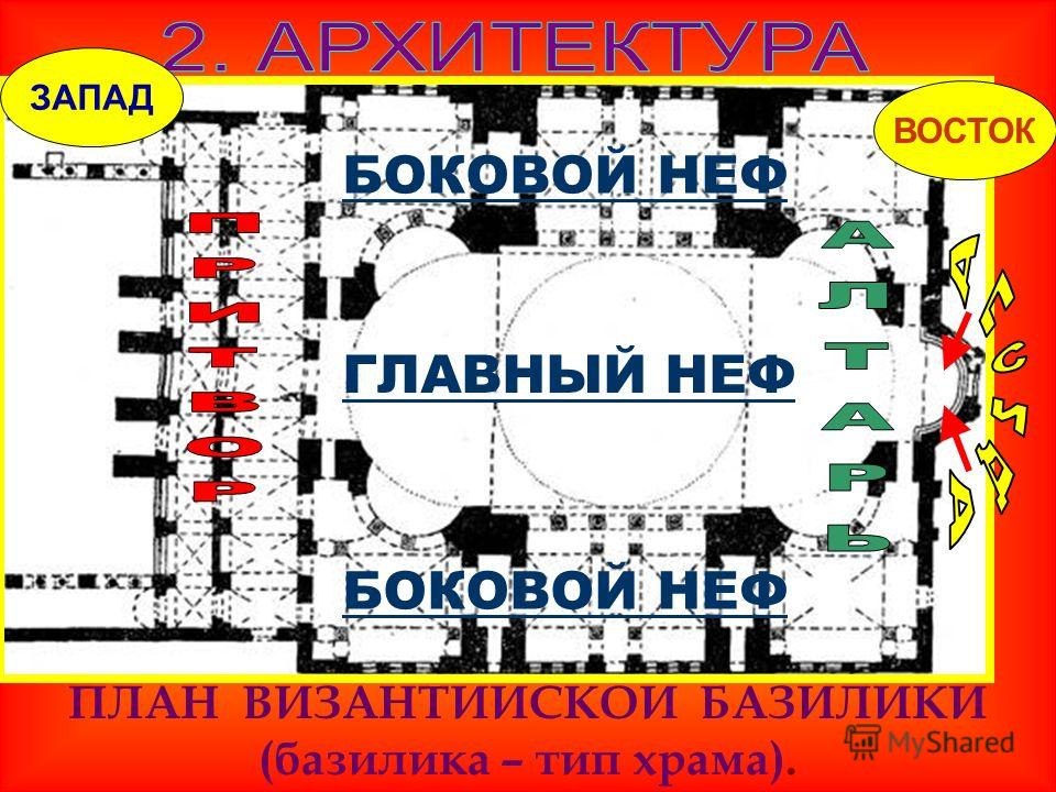 ПЛАН ВИЗАНТИЙСКОЙ БАЗИЛИКИ (базилика – тип храма). БОКОВОЙ НЕФ ГЛАВНЫЙ НЕФ БОКОВОЙ НЕФ ЗАПАД ВОСТОК
