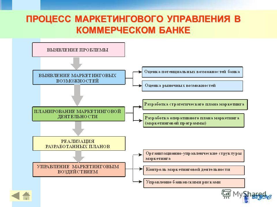 ПРОЦЕСС МАРКЕТИНГОВОГО УПРАВЛЕНИЯ В КОММЕРЧЕСКОМ БАНКЕ 11