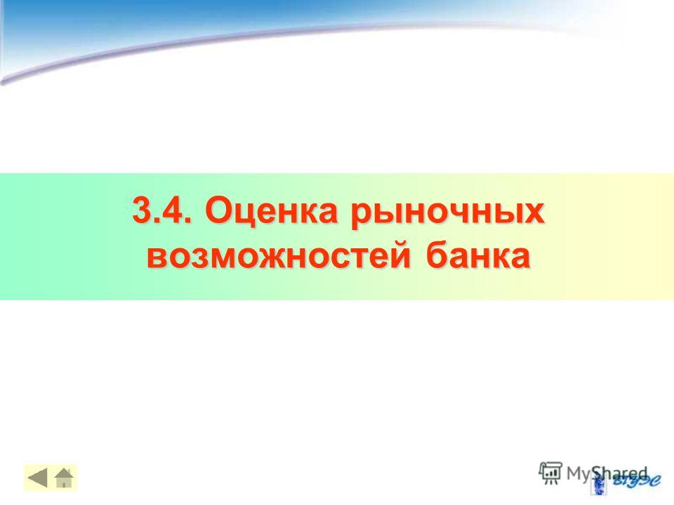 3.4. Оценка рыночных возможностей банка 15
