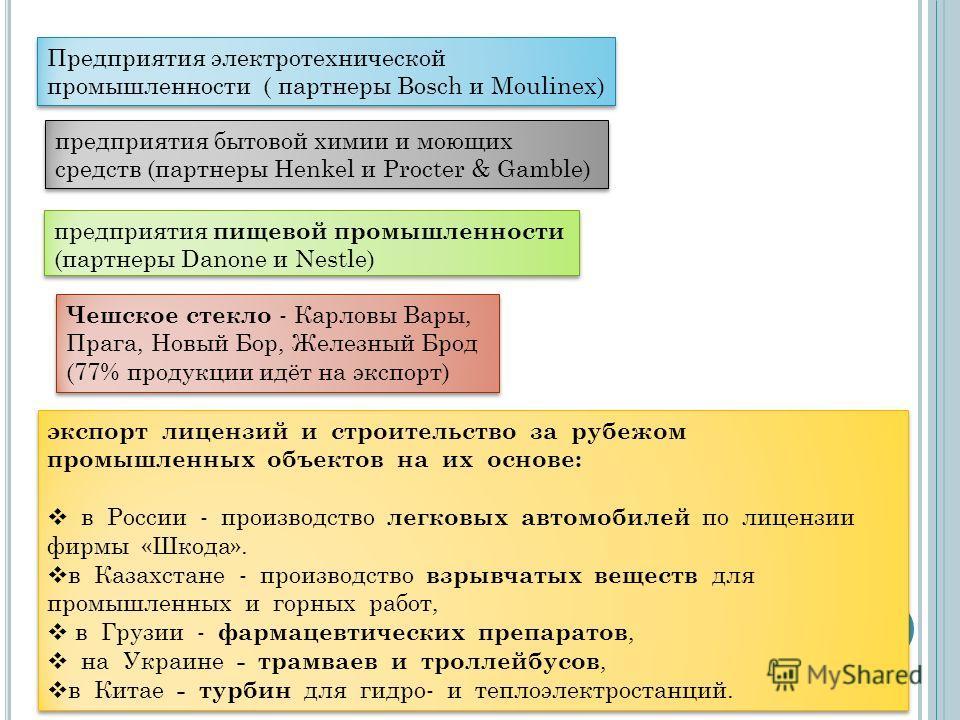 экспорт лицензий и строительство за рубежом промышленных объектов на их основе: в России - производство легковых автомобилей по лицензии фирмы «Шкода». в Казахстане - производство взрывчатых веществ для промышленных и горных работ, в Грузии - фармаце