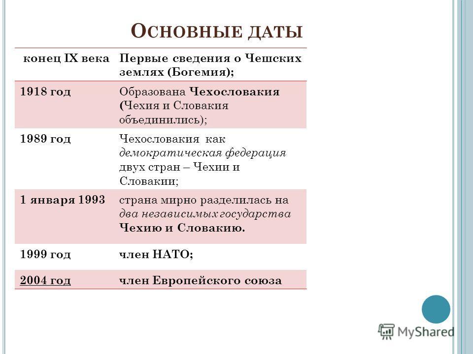 О СНОВНЫЕ ДАТЫ конец IX векаПервые сведения о Чешских землях (Богемия); 1918 год Образована Чехословакия ( Чехия и Словакия объединились); 1989 год Чехословакия как демократическая федерация двух стран – Чехии и Словакии; 1 января 1993 страна мирно р