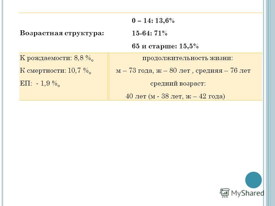 Возрастная структура: 0 – 14: 13,6% 15-64: 71% 65 и старше: 15,5% K рождаемости: 8,8 % о К смертности: 10,7 % о ЕП: - 1,9 % о продолжительность жизни: м – 73 года, ж – 80 лет, средняя – 76 лет средний возраст: 40 лет (м - 38 лет, ж – 42 года)