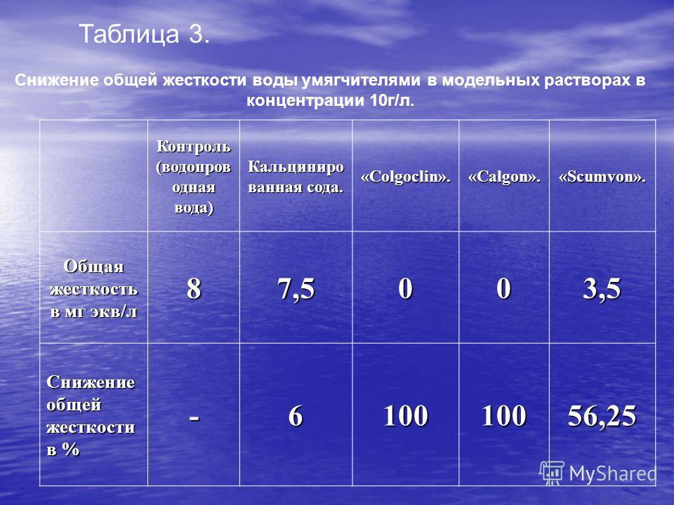 Таблица 3. Снижение общей жесткости воды умягчителями в модельных растворах в концентрации 10г/л. Контроль (водопров одная вода) Кальциниро ванная сода. «Colgoclin». «Calgon». «Scumvon». Общая жесткость в мг экв/л 87,5003,5 Снижение общей жесткости в