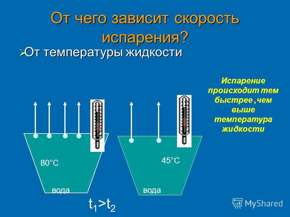 От чего зависит скорость испарения? вода t 1 >t 2 80°С 45°С Испарение происходит тем быстрее,чем выше температура жидкости От температуры жидкости От температуры жидкости