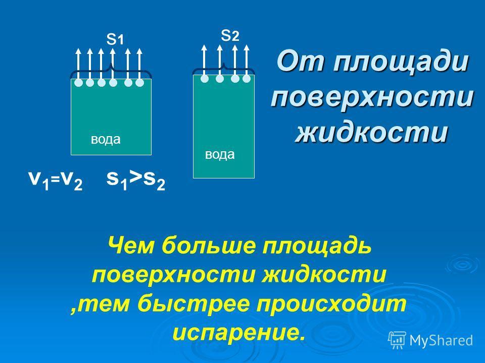 От площади поверхности жидкости вода v1=v2v1=v2 Чем больше площадь поверхности жидкости,тем быстрее происходит испарение. s 1 >s 2 s1s1 s2s2