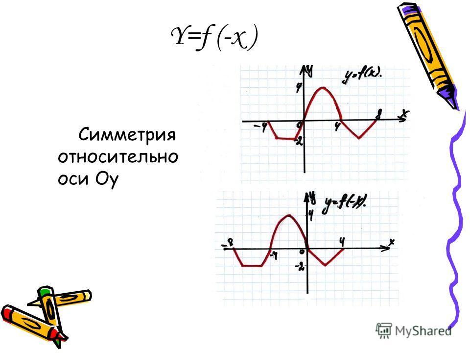 Y=f (-x ) Симметрия относительно оси Оу