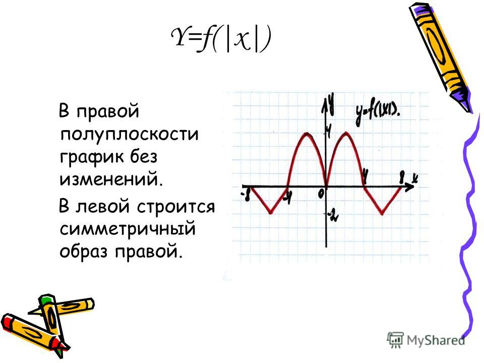 Y=f(|x|) В правой полуплоскости график без изменений. В левой строится симметричный образ правой.