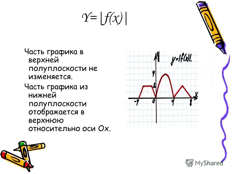 Y=|f(x)| Часть графика в верхней полуплоскости не изменяется. Часть графика из нижней полуплоскости отображается в верхнюю относительно оси Ох.