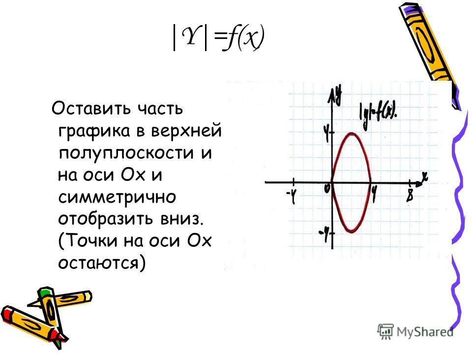 |Y|=f(x) Оставить часть графика в верхней полуплоскости и на оси Ох и симметрично отобразить вниз. (Точки на оси Ох остаются)