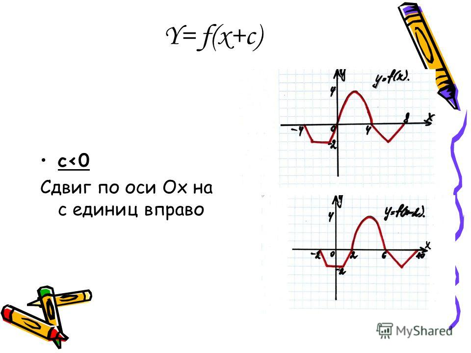 Y= f(x+c) c