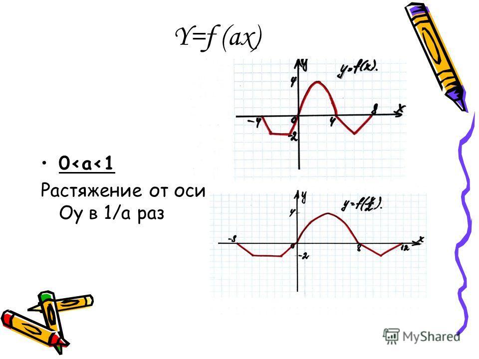 Y=f (ax) 0