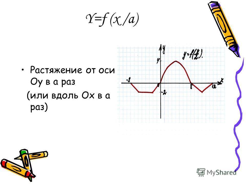 Y=f (x /a) Растяжение от оси Оу в а раз (или вдоль Ох в а раз)