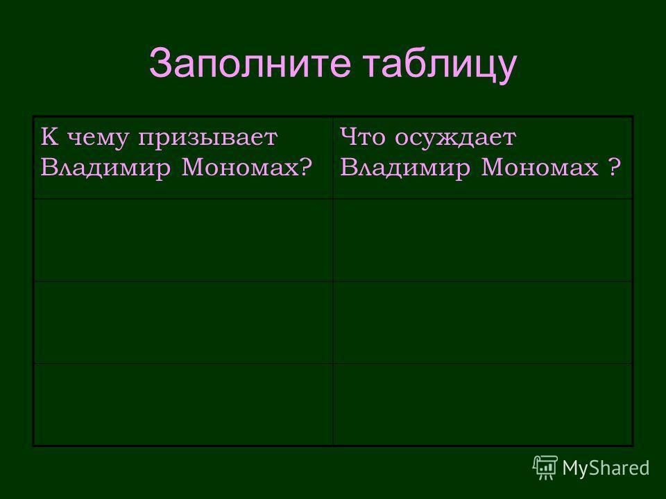 Заполните таблицу К чему призывает Владимир Мономах? Что осуждает Владимир Мономах ?
