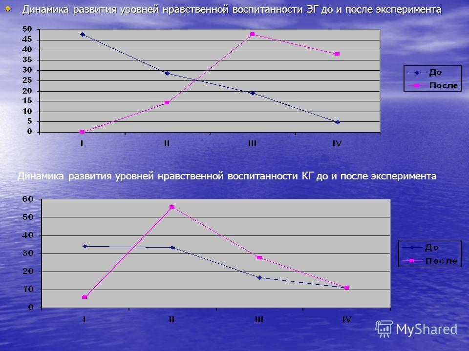 Динамика развития уровней нравственной воспитанности ЭГ до и после эксперимента Динамика развития уровней нравственной воспитанности ЭГ до и после эксперимента Динамика развития уровней нравственной воспитанности КГ до и после эксперимента