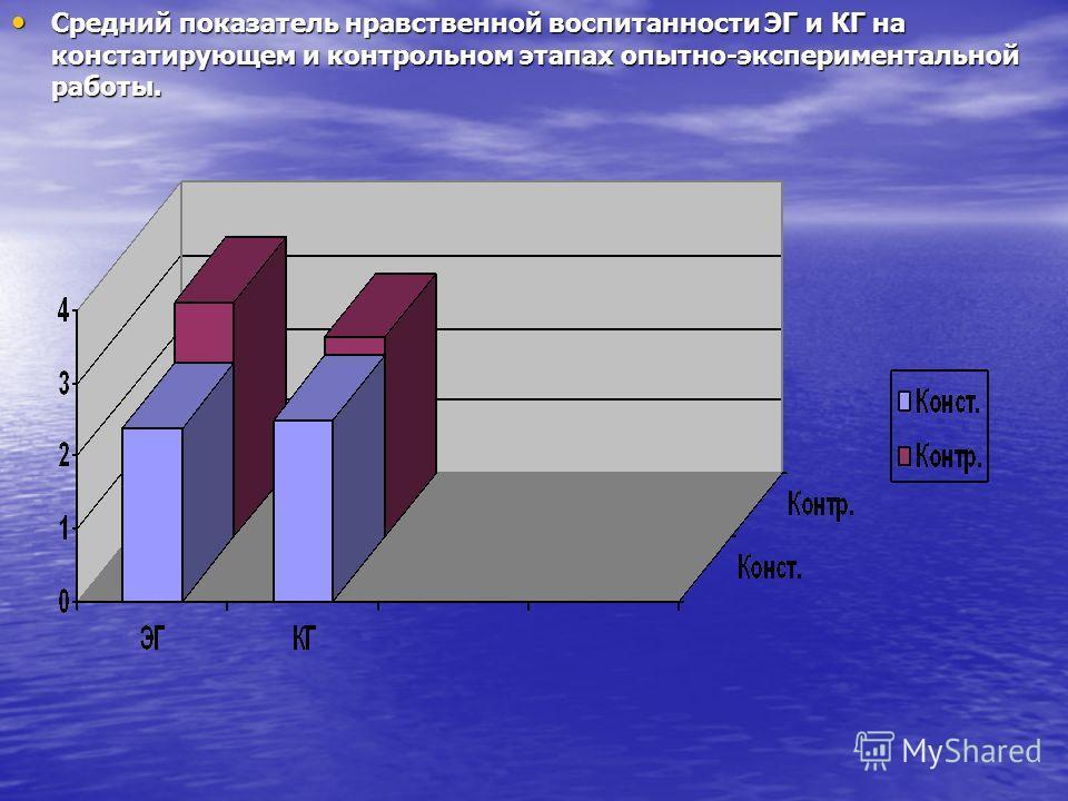 Средний показатель нравственной воспитанности ЭГ и КГ на констатирующем и контрольном этапах опытно-экспериментальной работы. Средний показатель нравственной воспитанности ЭГ и КГ на констатирующем и контрольном этапах опытно-экспериментальной работы