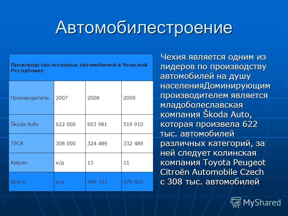 Автомобилестроение Производство легковых автомобилей в Чешской Республике Производитель200720082009 Škoda Auto622 000603 981519 910 TPCA308 000324 489332 489 Kaipanн/д1311 Всегон/д940 333970 410 Чехия является одним из лидеров по производству автомоб