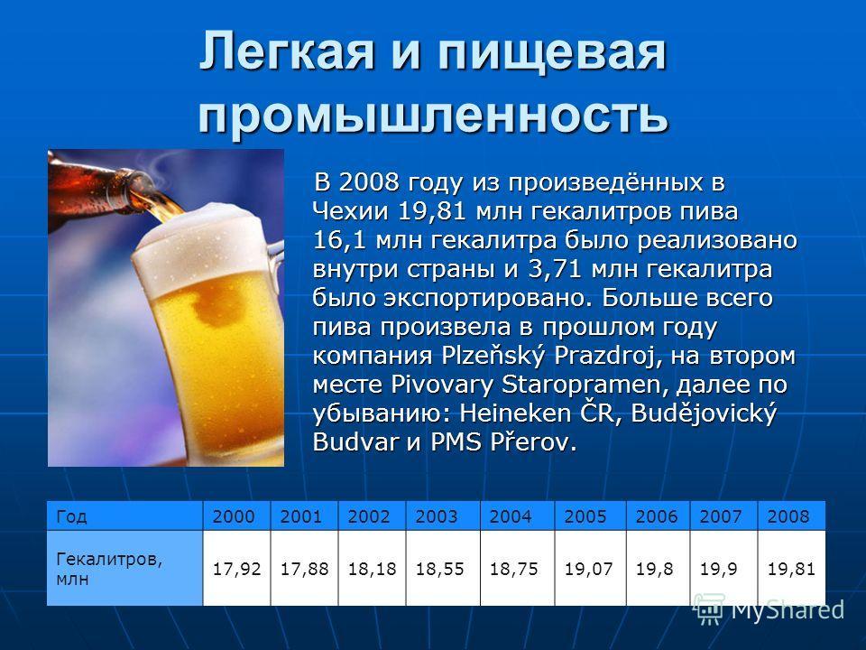Легкая и пищевая промышленность В 2008 году из произведённых в Чехии 19,81 млн гекалитров пива 16,1 млн гекалитра было реализовано внутри страны и 3,71 млн гекалитра было экспортировано. Больше всего пива произвела в прошлом году компания Plzeňský Pr