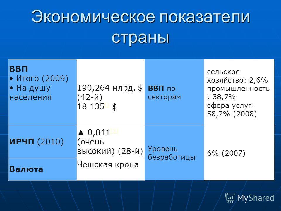 Экономическое показатели страны ВВП Итого (2009) На душу населения 190,264 млрд. $ (42-й) 18 135 [] $ [] ИРЧП (2010) 0,841 [3] (очень высокий) (28-й) [3] Валюта Чешская крона ВВП по секторам сельское хозяйство: 2,6% промышленность : 38,7% сфера услуг