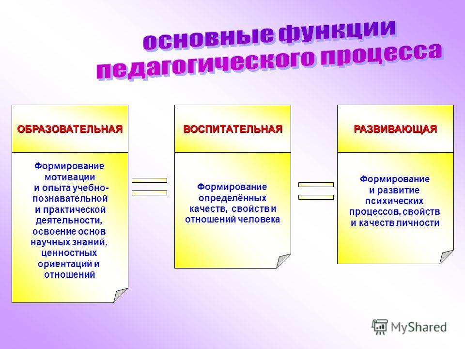 ОБРАЗОВАТЕЛЬНАЯВОСПИТАТЕЛЬНАЯРАЗВИВАЮЩАЯ Формирование мотивации и опыта учебно- познавательной и практической деятельности, освоение основ научных знаний, ценностных ориентаций и отношений Формирование определённых качеств, свойств и отношений челове