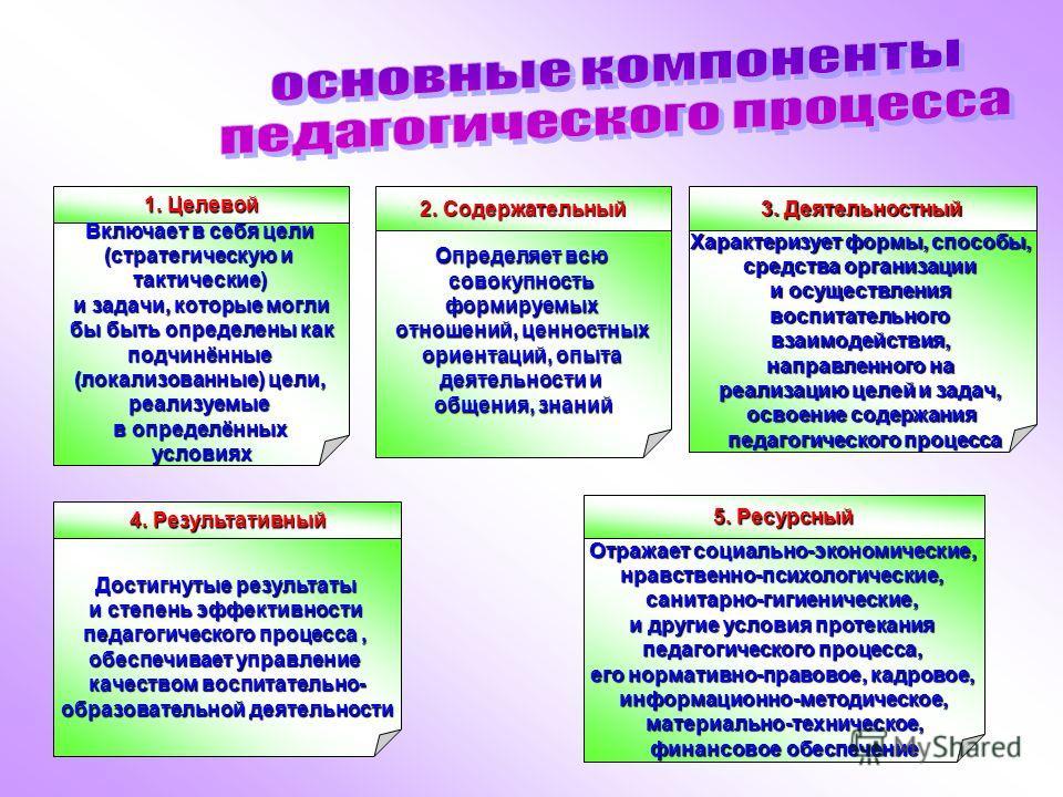 1. Целевой Включает в себя цели (стратегическую и тактические) и задачи, которые могли бы быть определены как бы быть определены какподчинённые (локализованные) цели, реализуемые в определённых условиях 2. Содержательный Определяет всю совокупностьфо