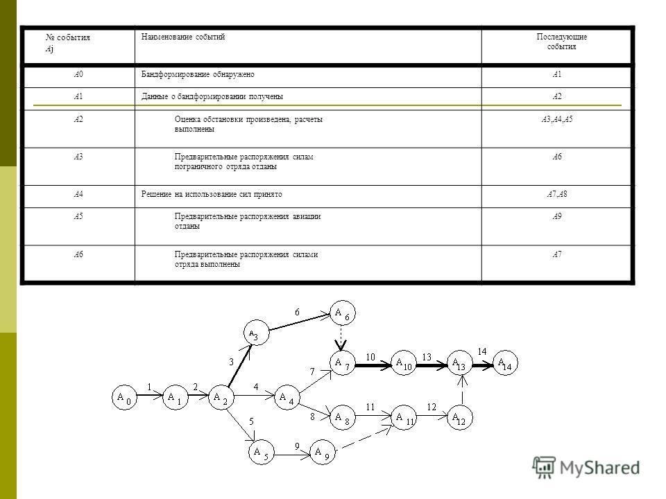 события Aj Наименование событийПоследующие события A0A0Бандформирование обнаруженоA1A1 A1A1Данные о бандформировании полученыA2A2 A2A2Оценка обстановки произведена, расчеты выполнены A3,A4,A5 A3A3Предварительные распоряжения силам пограничного отряда