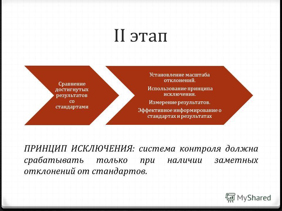 II этап Сравнение достигнутых результатов со стандартами Установление масштаба отклонений. Использование принципа исключения. Измерение результатов. Эффективное информирование о стандартах и результатах ПРИНЦИП ИСКЛЮЧЕНИЯ: система контроля должна сра