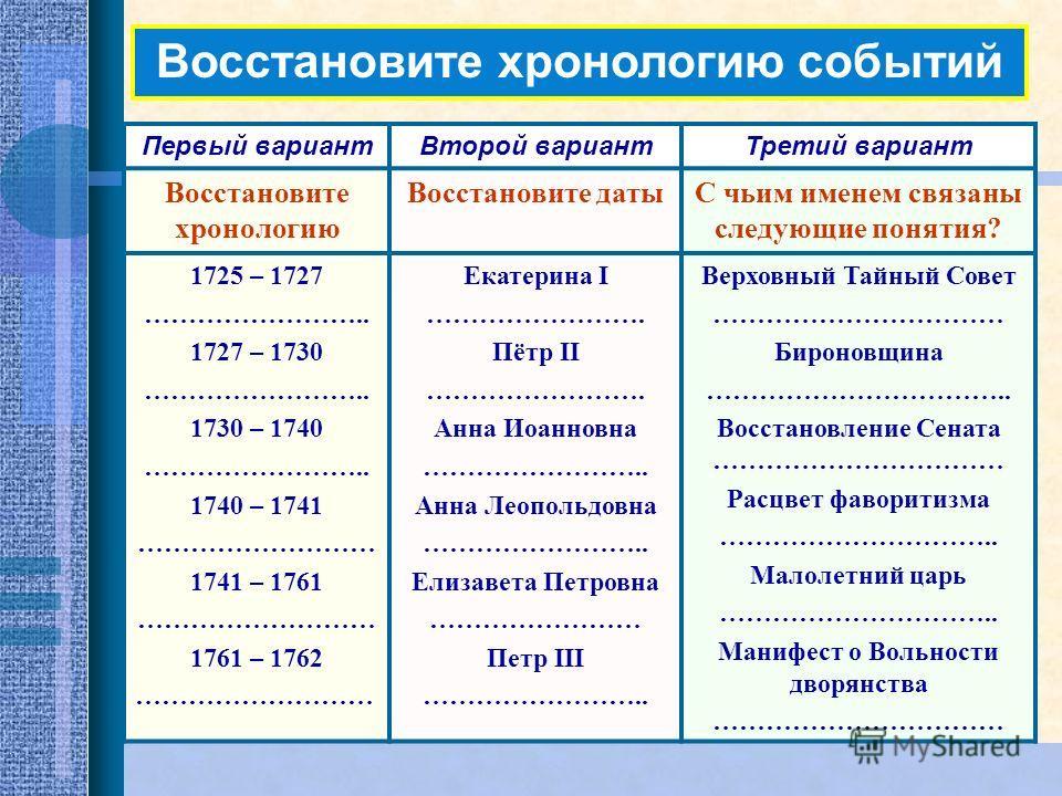 Восстановите хронологию событий Первый вариантВторой вариантТретий вариант Восстановите хронологию Восстановите датыС чьим именем связаны следующие понятия? 1725 – 1727 …………………….. 1727 – 1730 …………………….. 1730 – 1740 …………………….. 1740 – 1741 ……………………… 17