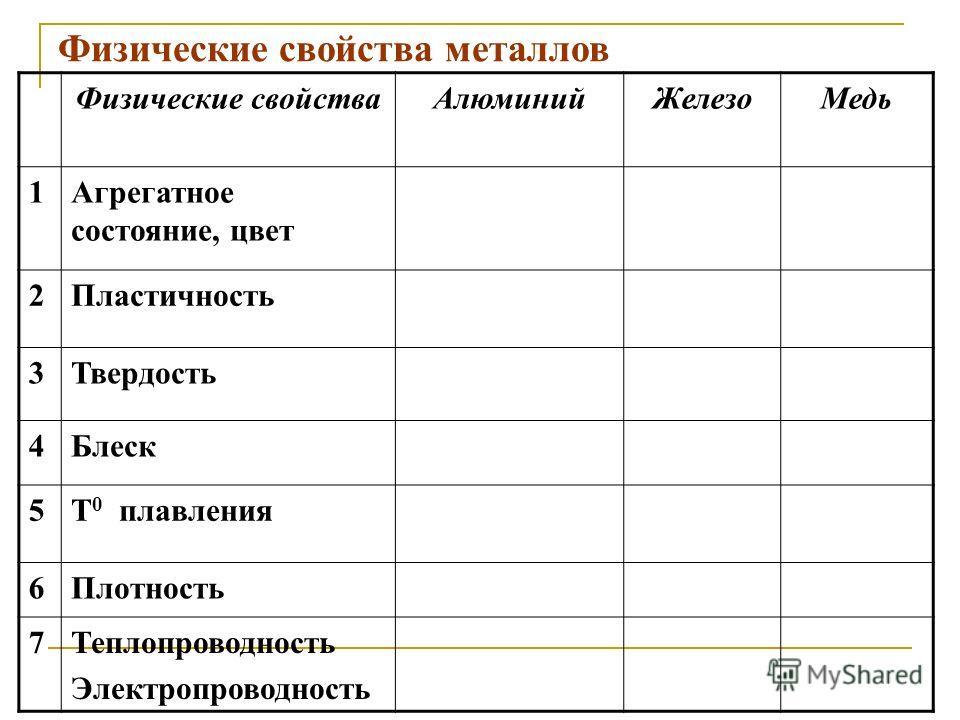 Физические свойства металлов Физические свойстваАлюминийЖелезоМедь 1Агрегатное состояние, цвет 2Пластичность 3Твердость 4Блеск 5Т 0 плавления 6Плотность 7Теплопроводность Электропроводность