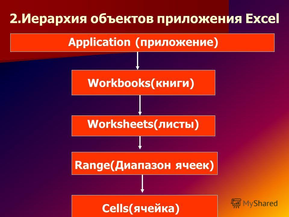 2.Иерархия объектов приложения Excel Application (приложение) Workbooks(книги) Worksheets(листы) Range(Диапазон ячеек) Cells(ячейка)