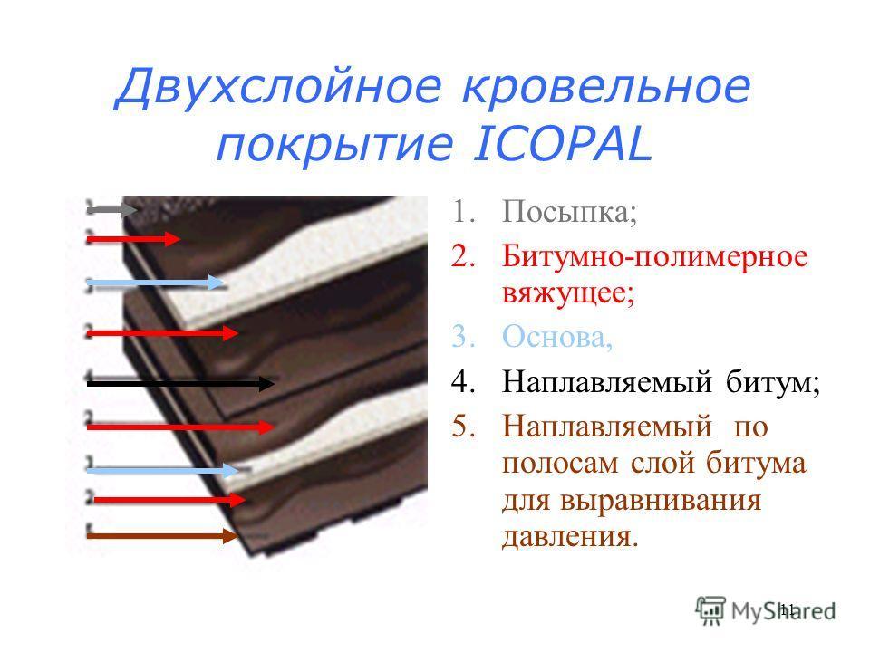 10 Структура полотна рулонного материала ИЗОПЛАСТ (завод ИЗОФЛЕКС, Россия) 1.Битумно-полимерное вяжущее; 2.Крупно-зернистая посыпка (пленка); 3.Основа; 4.Пленка (песок); 5.Битумно-полимерное вяжущее.