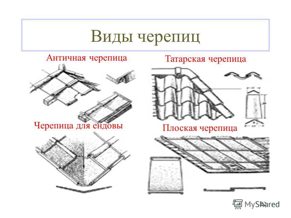 21 Типы черепицы А - пазовая штампованная; Б - плоская; В – пазовая ленточная; Г - коньковая. В Г АБ