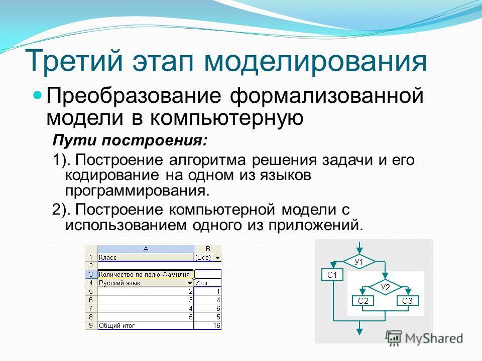 Третий этап моделирования Преобразование формализованной модели в компьютерную Пути построения: 1). Построение алгоритма решения задачи и его кодирование на одном из языков программирования. 2). Построение компьютерной модели с использованием одного