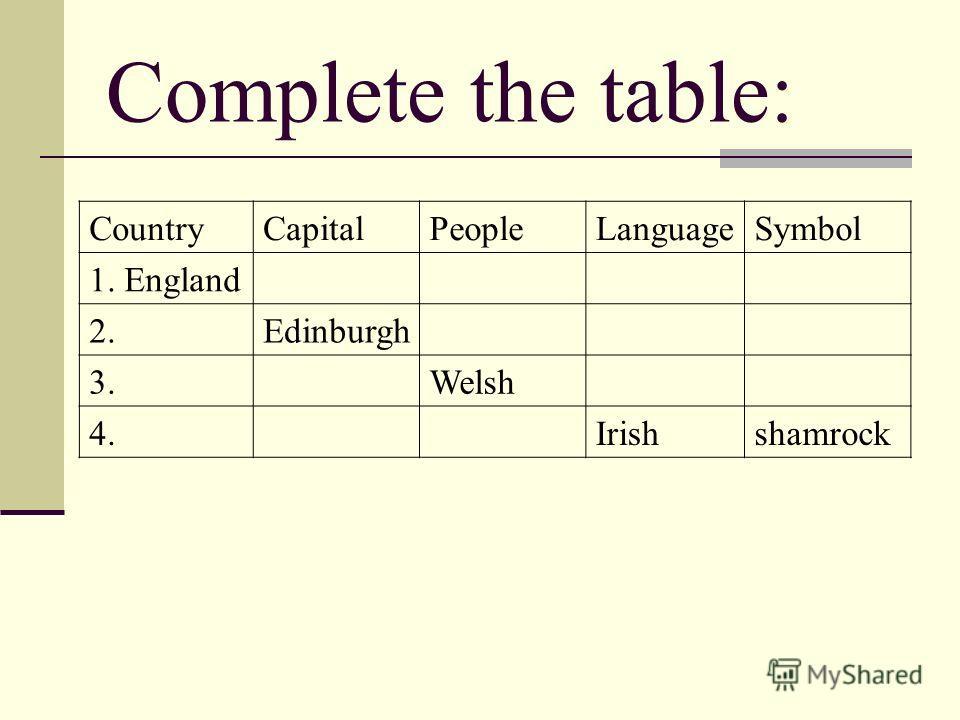 Complete the table: CountryCapitalPeopleLanguageSymbol 1. England 2.Edinburgh 3.Welsh 4.Irishshamrock