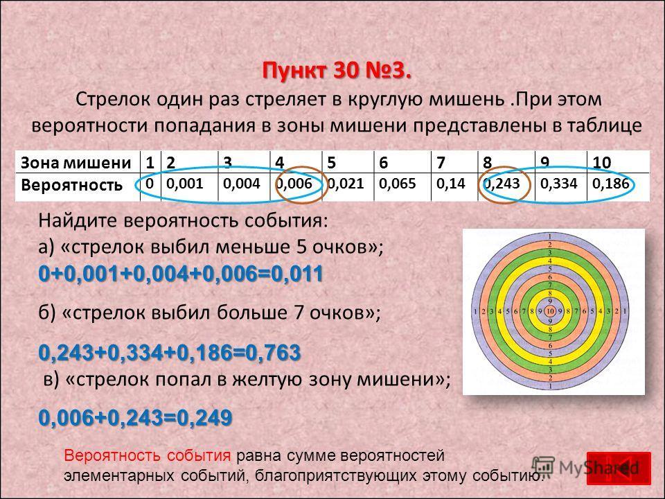 Пункт 30 3. Пункт 30 3. Стрелок один раз стреляет в круглую мишень.При этом вероятности попадания в зоны мишени представлены в таблице Найдите вероятность события: а) «стрелок выбил меньше 5 очков»;0+0,001+0,004+0,006=0,011 б) «стрелок выбил больше 7