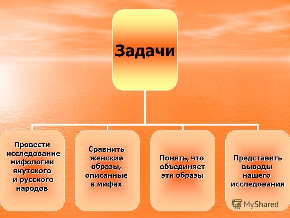 Задачи Провести исследование исследованиемифологии якутского и русского и русскогонародовСравнитьженскиеобразы,описанные в мифах Понять, что объединяет эти образы Представить выводынашегоисследования