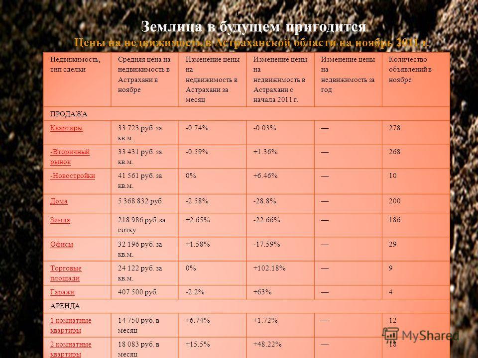 Землица в будущем пригодится г. Цены на недвижимость в Астраханской области на ноябрь 2011 г.