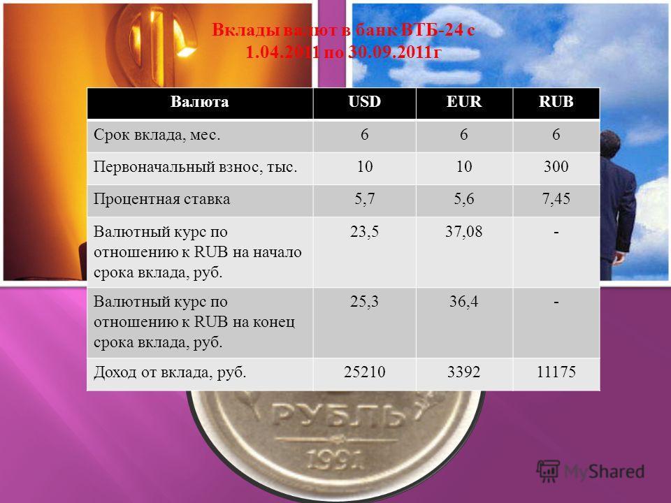 Вклады валют в банк ВТБ -24 с 1.04.2011 по 30.09.2011 г Валюта USDEURRUB Срок вклада, мес.666 Первоначальный взнос, тыс.10 300 Процентная ставка 5,75,67,45 Валютный курс по отношению к RUB на начало срока вклада, руб. 23,537,08- Валютный курс по отно
